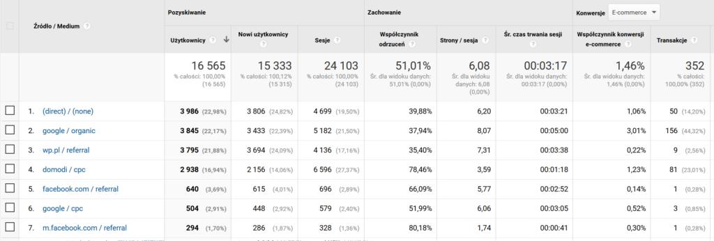 Screen z Google Analytics, pokazujący istotność analizy Google Analytics w analityce sklepu internetowego.