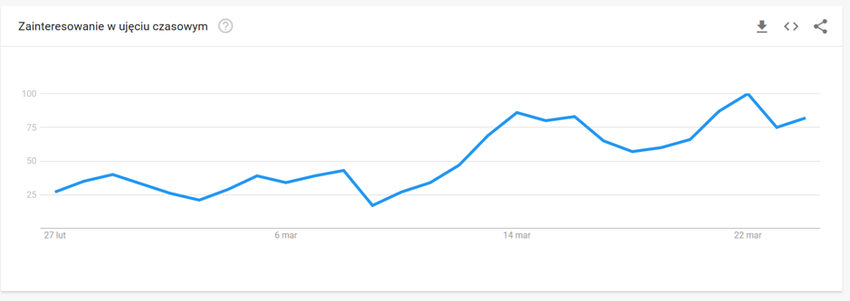 google trends gry zabawki puzzle