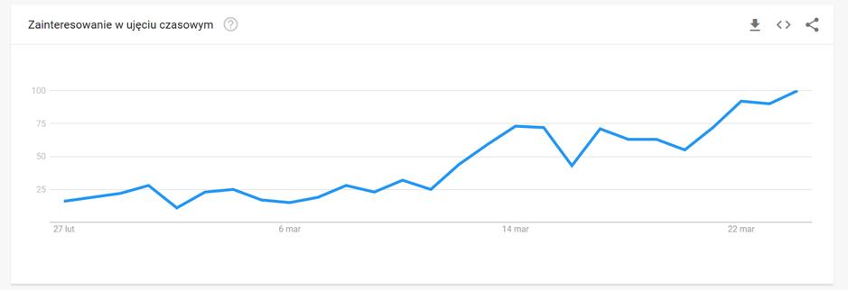google trends hantle